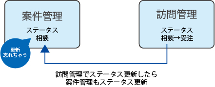 SFAデモ⑤_アプリ間の更新
