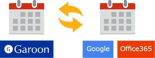 Garoon Office365 Googleとの双方向連携