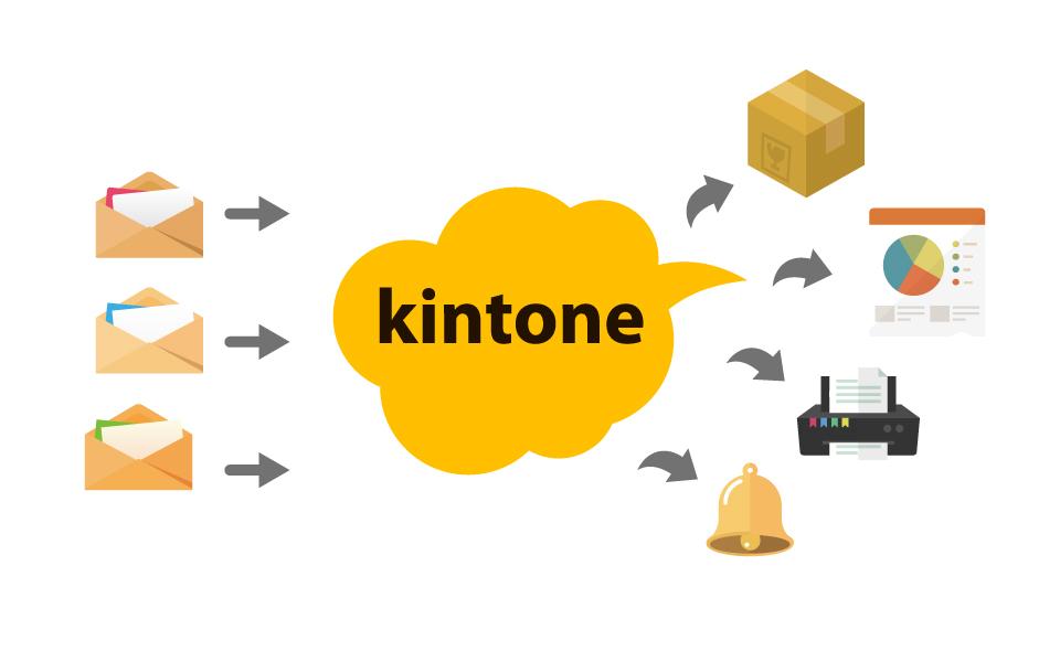 kintone活用