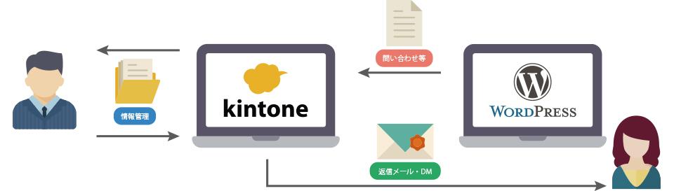 kintoneとwordpressの連携