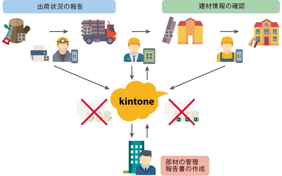 kintone部材管理パッケージ