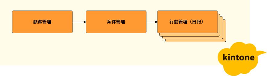 アプリ構成図